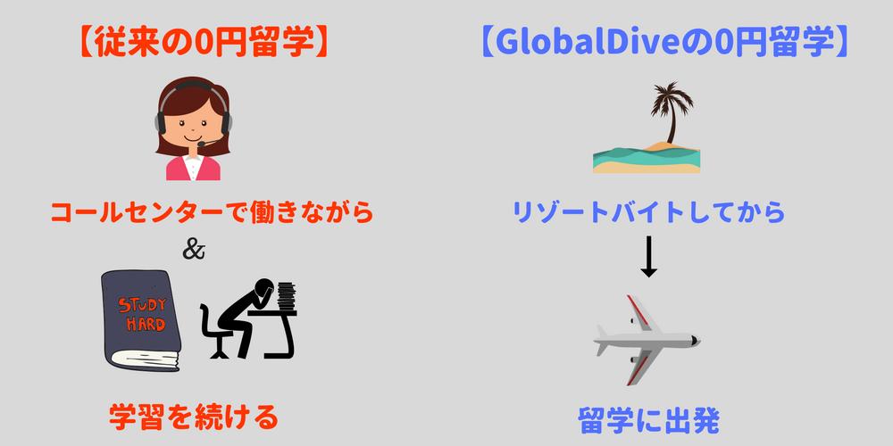 Global Diveと他0円留学の違い