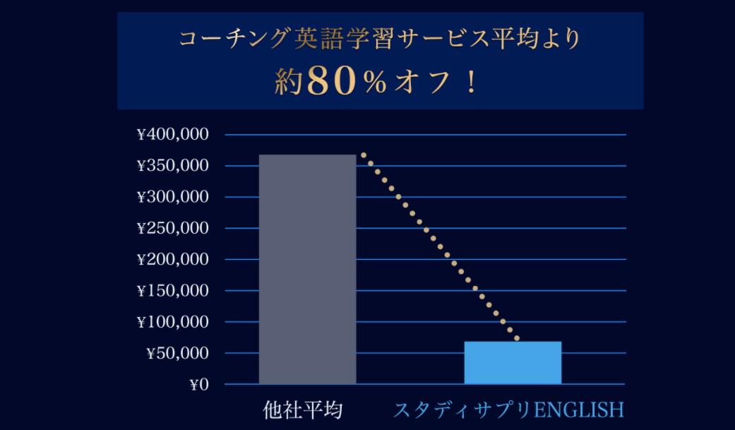 スタディサプリ(TOEICパーソナルコーチプラン)は、圧倒的に安い