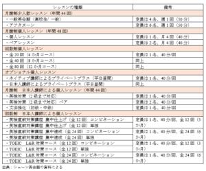 シェーン英会話のコース表