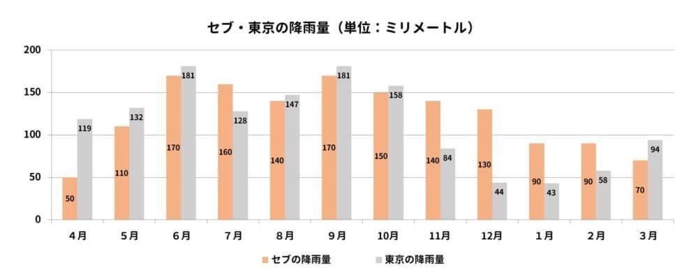 セブと東京の年間降雨量を比較するグラフ