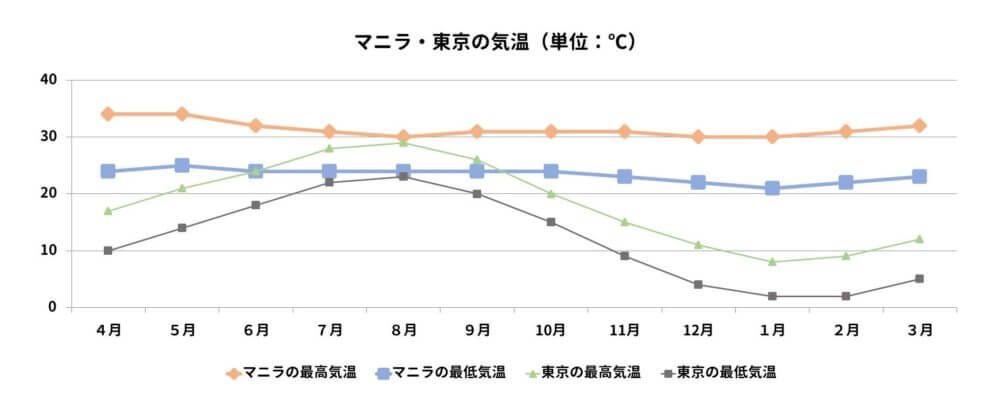 マニラと東京の年間気温を比較するグラフ