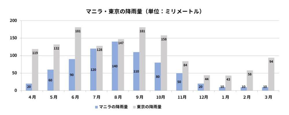 マニラと東京の年間降雨量を比較するグラフ