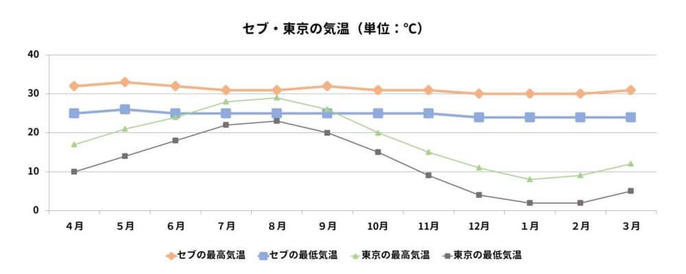 セブと東京の年間気温を比較するグラフ