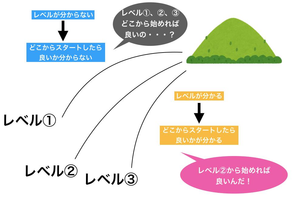 スタディサプリENGLISHのレベル分けメリットの図
