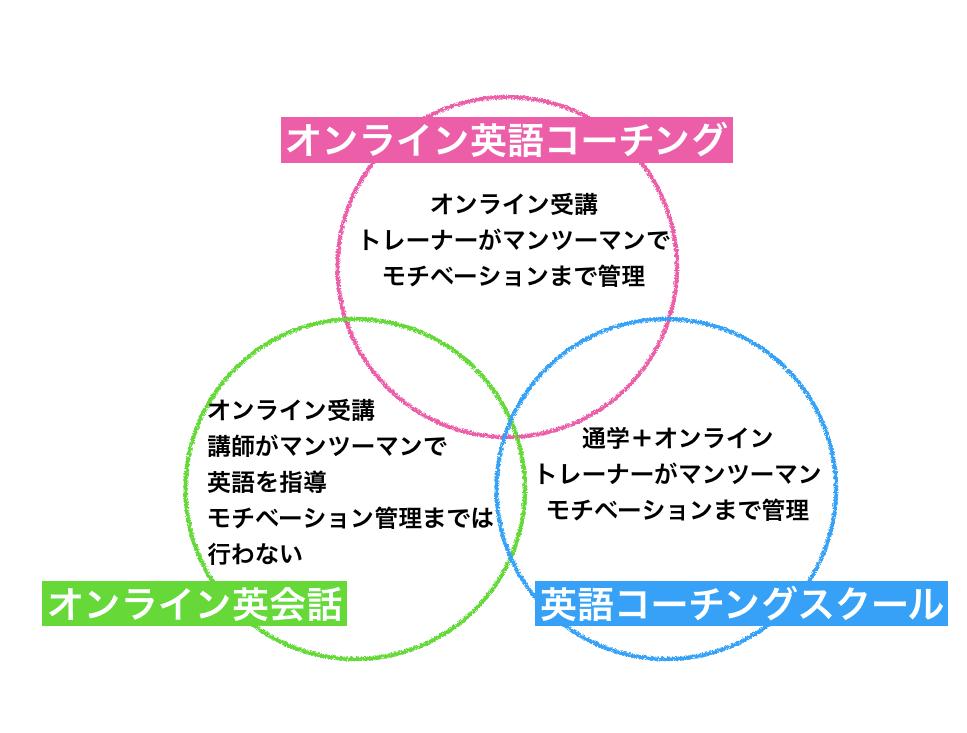 オンライン英語コーチング・オンライン英会話・英語コーチングスクール違いの図